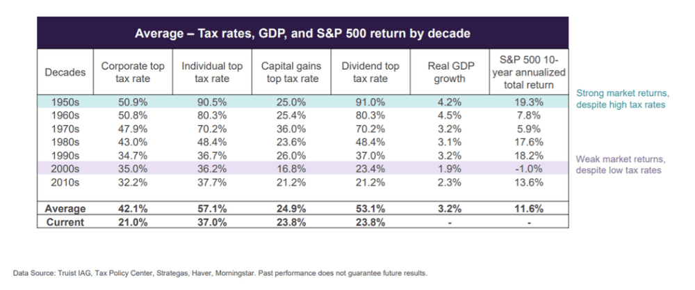 Average - Tax rates, GDP, and S&P 500 return by decade