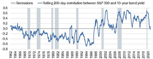 Stocks Now Negatively Correlated to Bond Yields