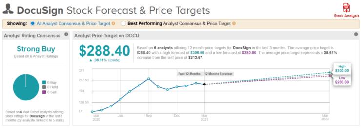 DocuSign stock prediction