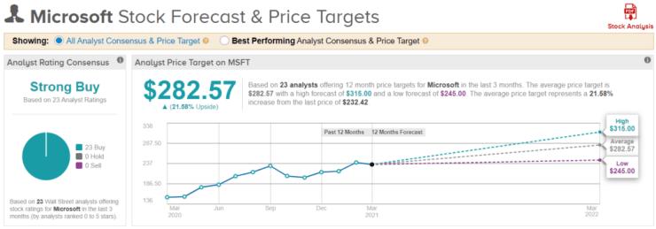 Microsoft analysts price target