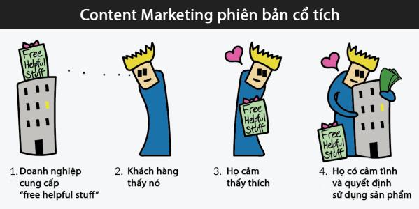 Content marketing vận hành ra sao