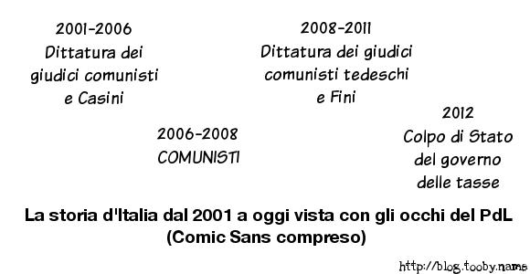 Storia-Italia-PdL