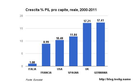 Crescita-PIL-pro-capite-2000-1011-confronto