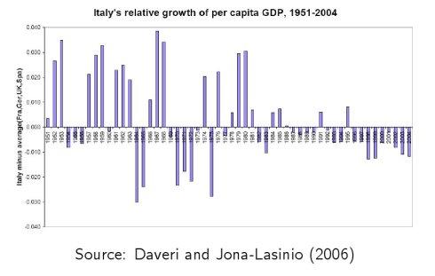 Crescita relativa 1951-2004