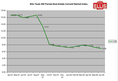 SW Florida Ellis Team Real Estate Current Market Index