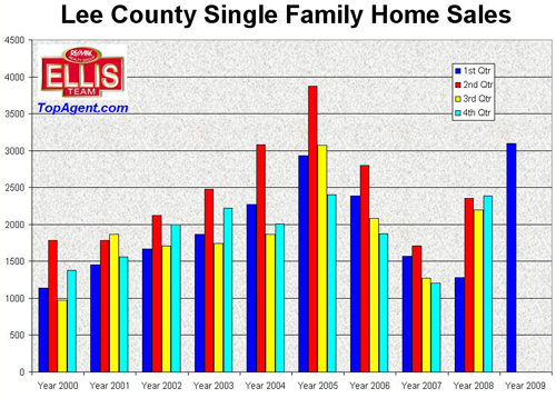 Lee County Single Family Home Sales by Quarter