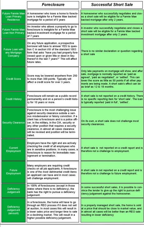 Short Sale Vs Foreclosure Benefit Chart