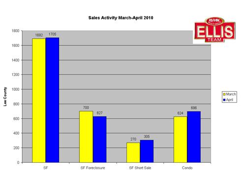 SW Florida Real Estate Home Sales Lee County Florida