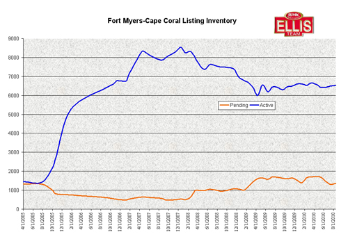 Inventory Levels in Fort Myers, Cape Coral, and Lee County Florida