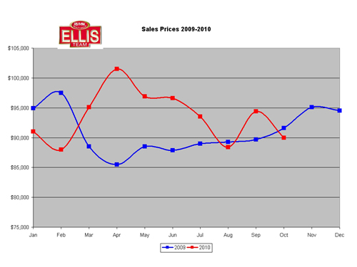 SW Florida Real Estate Single Family Home Prices Chart