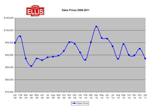 Median Sale Prices SW Florida Homes