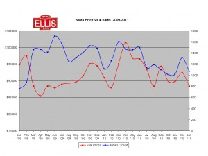 Sales Prices in Fort Myers Cape Coral Florrida