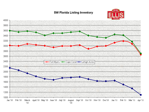 Fort Myers, Cape Coral, Lehigh acres Residential Inventory