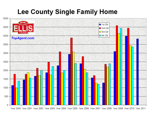 Lee County Florida Single Family Home Sales Chart