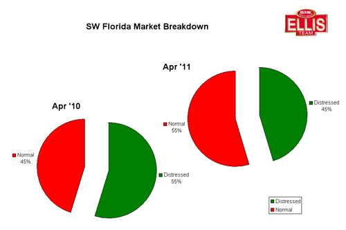 Foreclosure and short sales in SW Florida