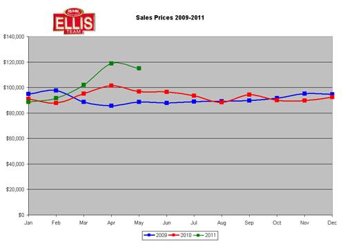 Summer Real Estate Market in SW Florida