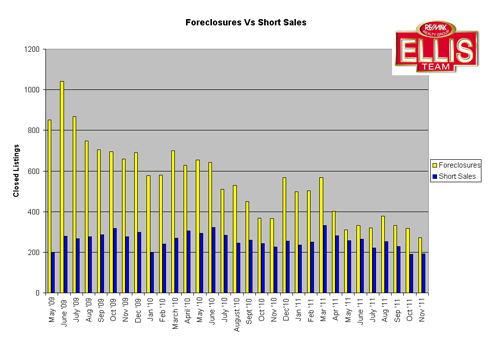 SW Florida Distressed Sales Chart December 2011
