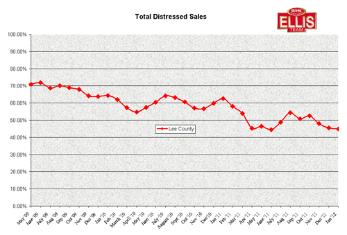 SW Florida Distressed Sales