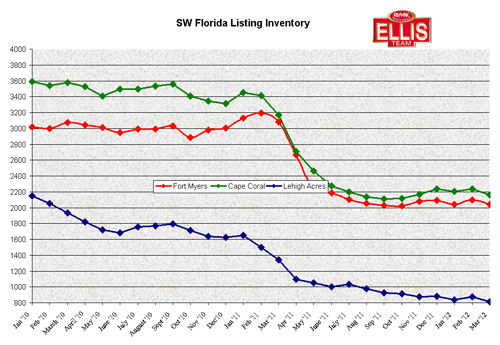 Single Family Home Listing Inventory