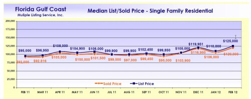 SW Florida Median List Vs Sale Price