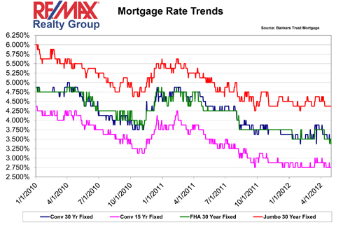 Mortgage Rates 2010-2012