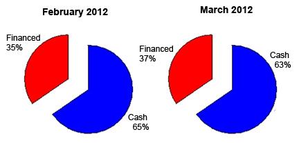 Cash Sales Dominate SW Florida Real Estate Market