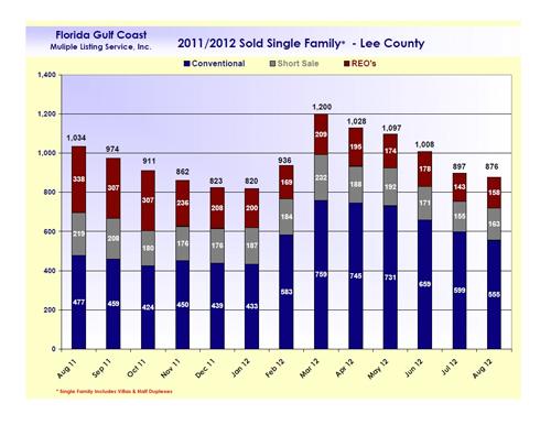Short Sales, Foreclosure Sales, Traditional sales SW Florida