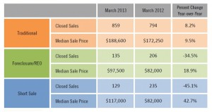 Inside the SW Florida Real Estate Market Numbers