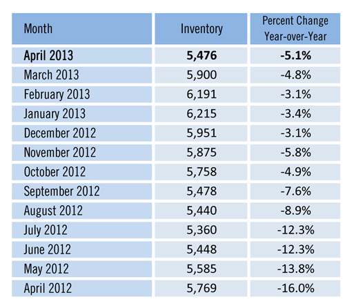 Good Time to Sell Fort Myers Cape Coral Florida home inventory