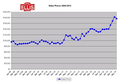 June SW Florida Real Estate Market Update