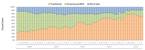 Short sales, foreclosures, and traditional sales in Fort Myers Cape Coral Florida real estate market
