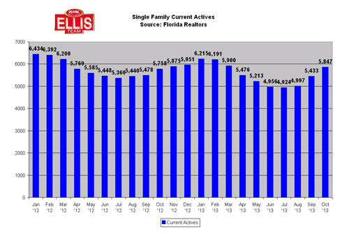 Listing Inventory on the Rise Fort Myers Cape Coral