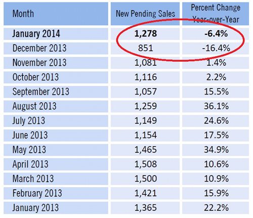 Pending home sales graph Lee County Florida
