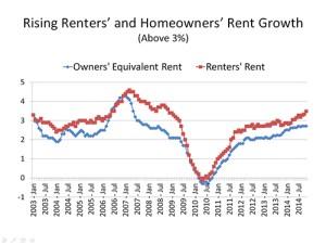 owners equivalent rent renters rent