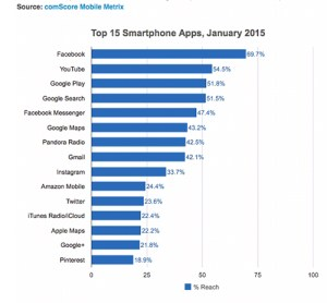 SW Florida Ready for Mobilegeddon Top 15 Smartphone Apps
