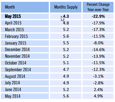 Months Supply of Inventory Dips Drastically