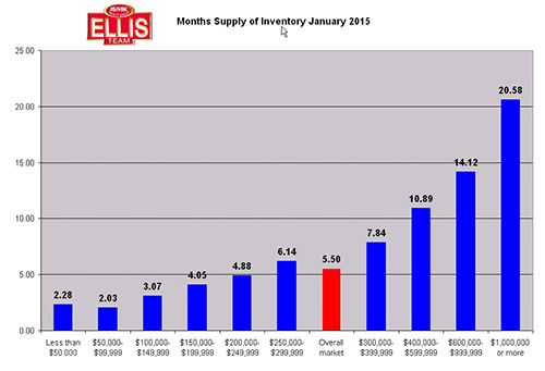 Update on Inventory Supply in SW Florida January 2015