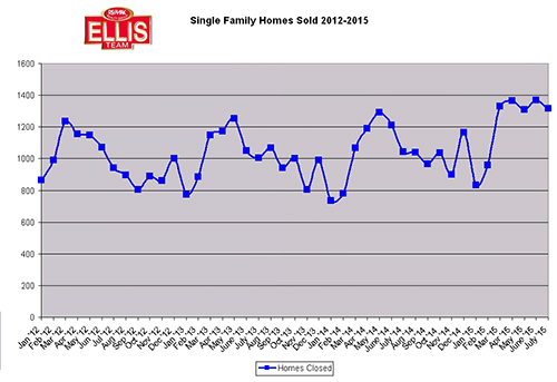 Record Sales Lead to Higher Prices and Lower Inventory in SW Florida Real Estate Market