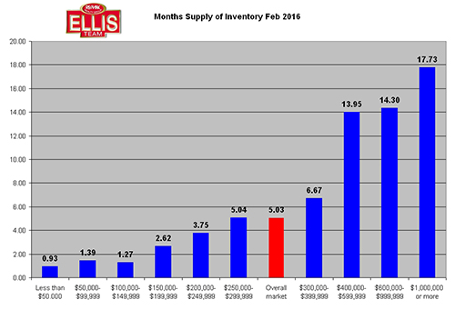 Real Estate Inventory Levels Stable in SW Florida