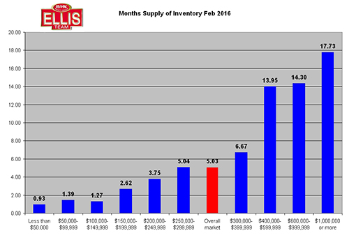 SW Florida Post Season Real Estate Inventory Levels April 2016 February