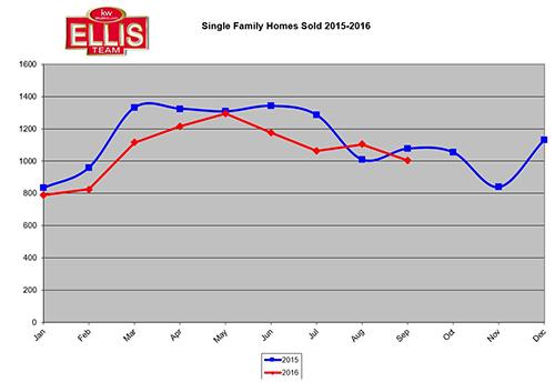 SW Florida Real Estate Shift