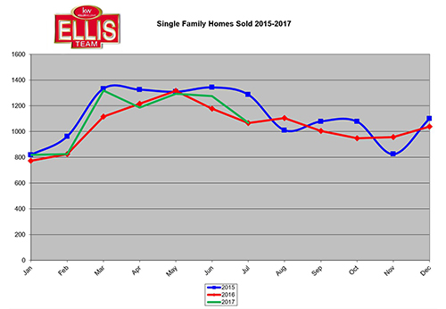 SW Florida Pending Real Estate Inventory Drops Homes Closed