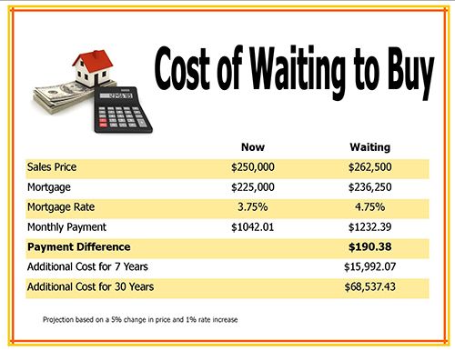 Cost of Waiting to Purchase SW Florida Real Estate