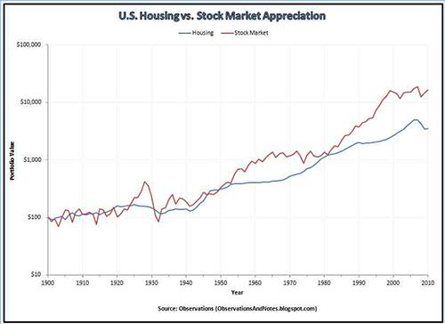 Stock Market Volatility Affect Real Estate Values Housing vs stock market