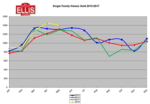 2018 Lee County Florida Home Sales Shaping Up