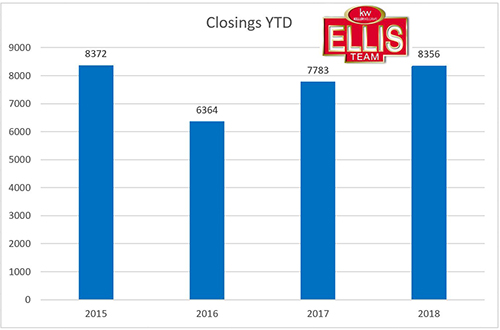 2018 Single Family Real Estate Closings Almost at Boom Levels YTD Closings