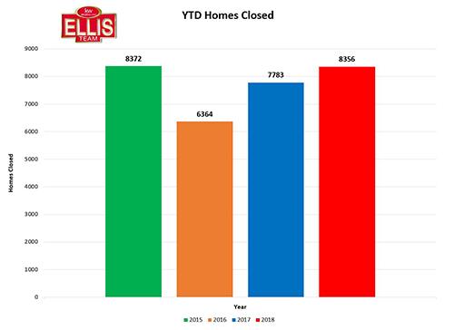 SW Florida Homes Closed YTD Slipped Slightly in September