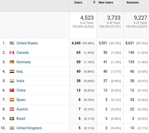 Ellis Team Overseas Online Visitors