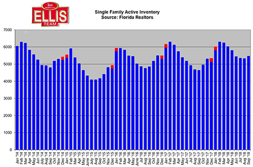 Better to List SW Florida Home in December or January SW Florida Listing Inventory