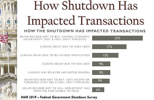 Has Government Shutdown Affected Mortgages and Closings